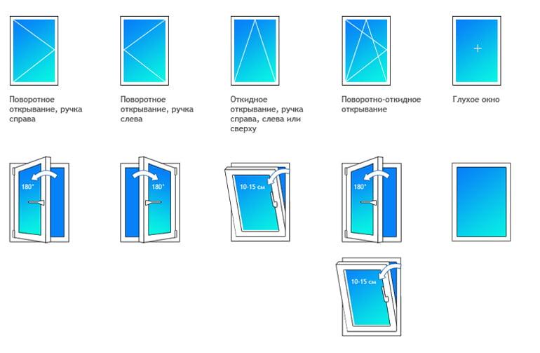 Типы оконных конструкций, варианты открывания